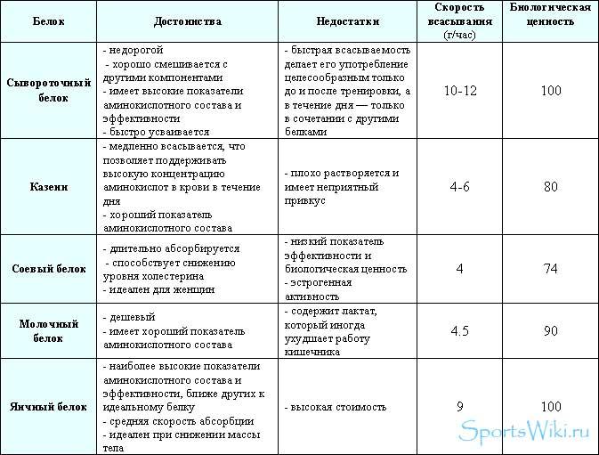 таблица с видами протеина