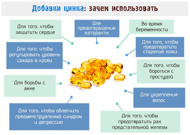 добавки цинка